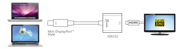 Buy The J5create Mini Display Port To Hdmi Adapter Ideal
