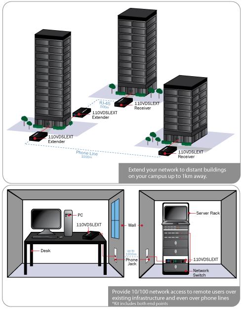 https://www.pbtech.co.nz/fileslib/_20170119110856_StarTech_Dual_Ethernet_Extender_Descr_001.png