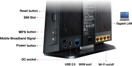 Buy the ASUS 4G-AC55U 3G/4G LTE Gigabit Wi-Fi Router with SIM Card