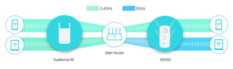 Buy the TP-Link RE650 MU-MIMO, Dual-Band AC2600 Wi-Fi Range