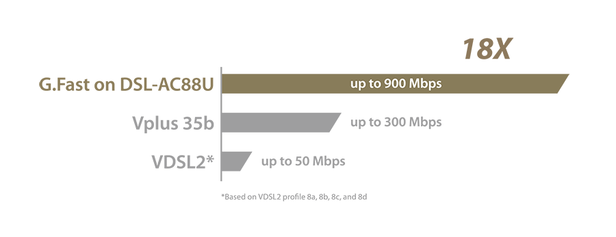 Buy the ASUS DSL-AC3100 ADSL/VDSL Gigabit Modem Router, Dual-Band AC3100, 4  x    ( DSL-AC3100 ) online