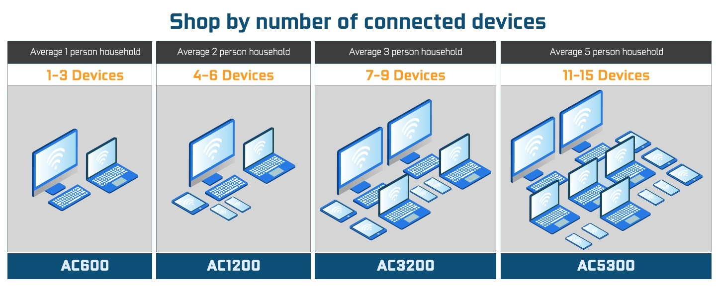 Picture showing how to shop WiFi Routers by the number of devices in your house