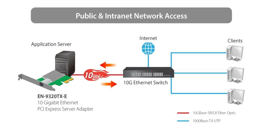 Buy the Edimax EDIMAX 10GbE Ethernet PCI Express ( EN-9320TX-E