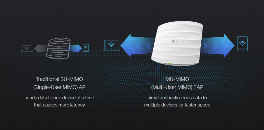 Buy the TP-Link Omada EAP225, MU-MIMO, Dual-Band AC1350 (450+867Mbps)  Wi-Fi    ( EAP225 ) online