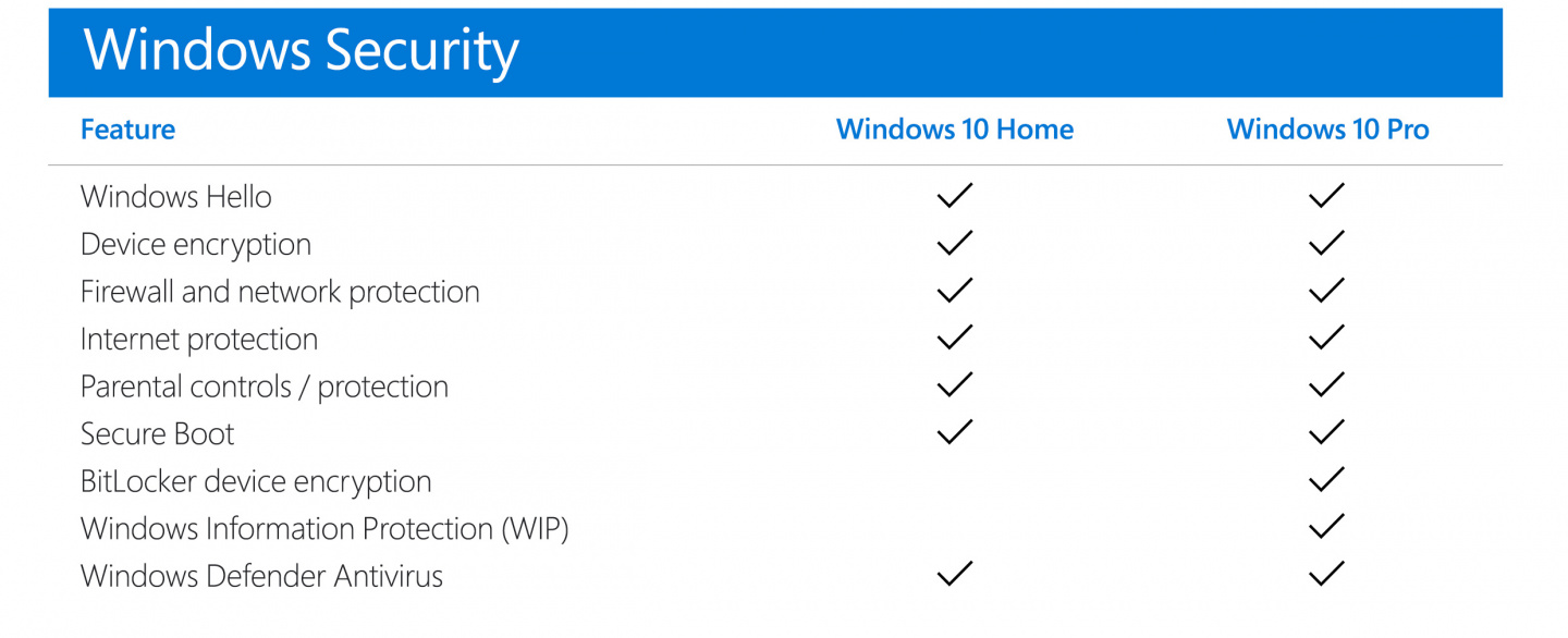 What S The Difference Between Windows 10 Home Vs Windows 10