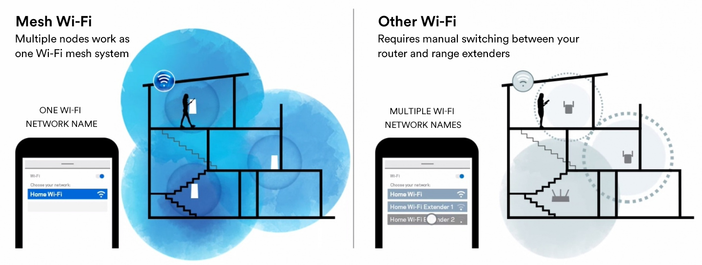 Mesh Wi-Fi vs. Other Wi-Fi