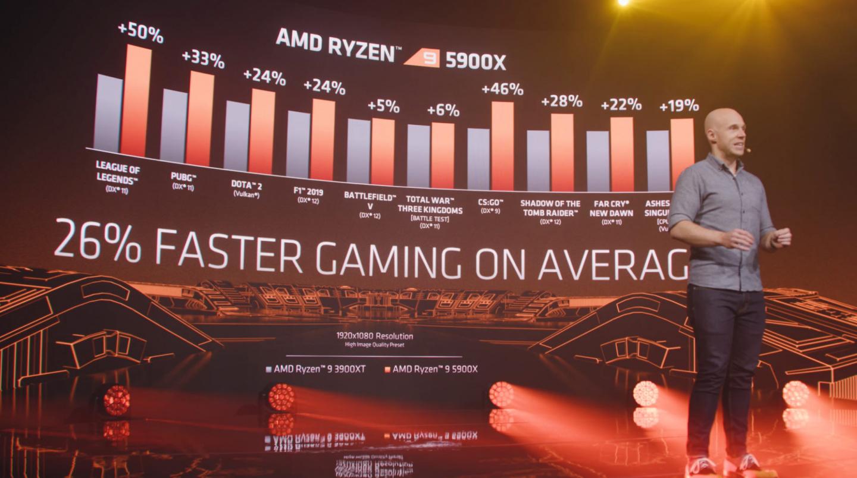 Picture showing AMD Ryzen 3900XT vs 5900X