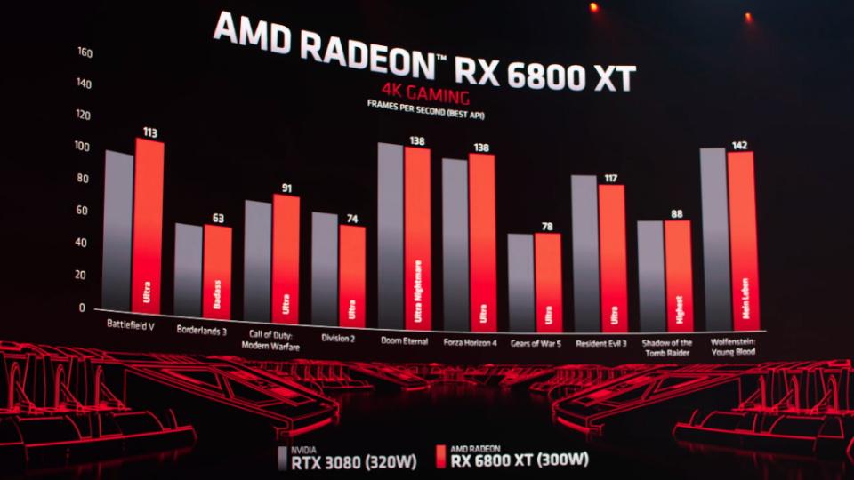 AMD RX 6800 XT graphics VS Nvidia RTX 3080 in games at 4K