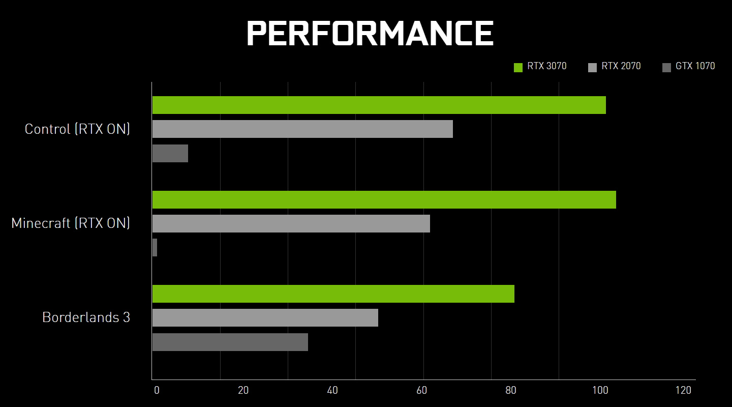 Picture of RTX 3070 Performance Chart from Nvidia