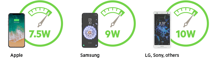 Charging Speed Comparison Chart