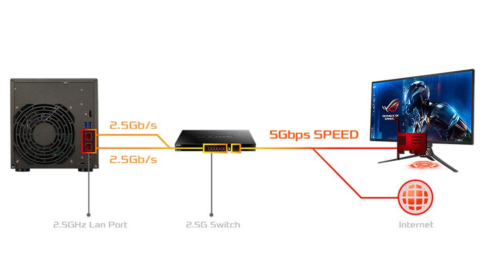 150% Faster with 2.5-Gigabit Ethernet