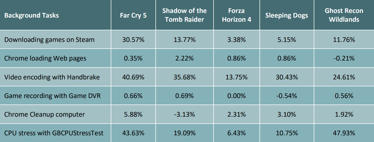 Chart showing the average percentage increase in the average FPS by Norton GO
