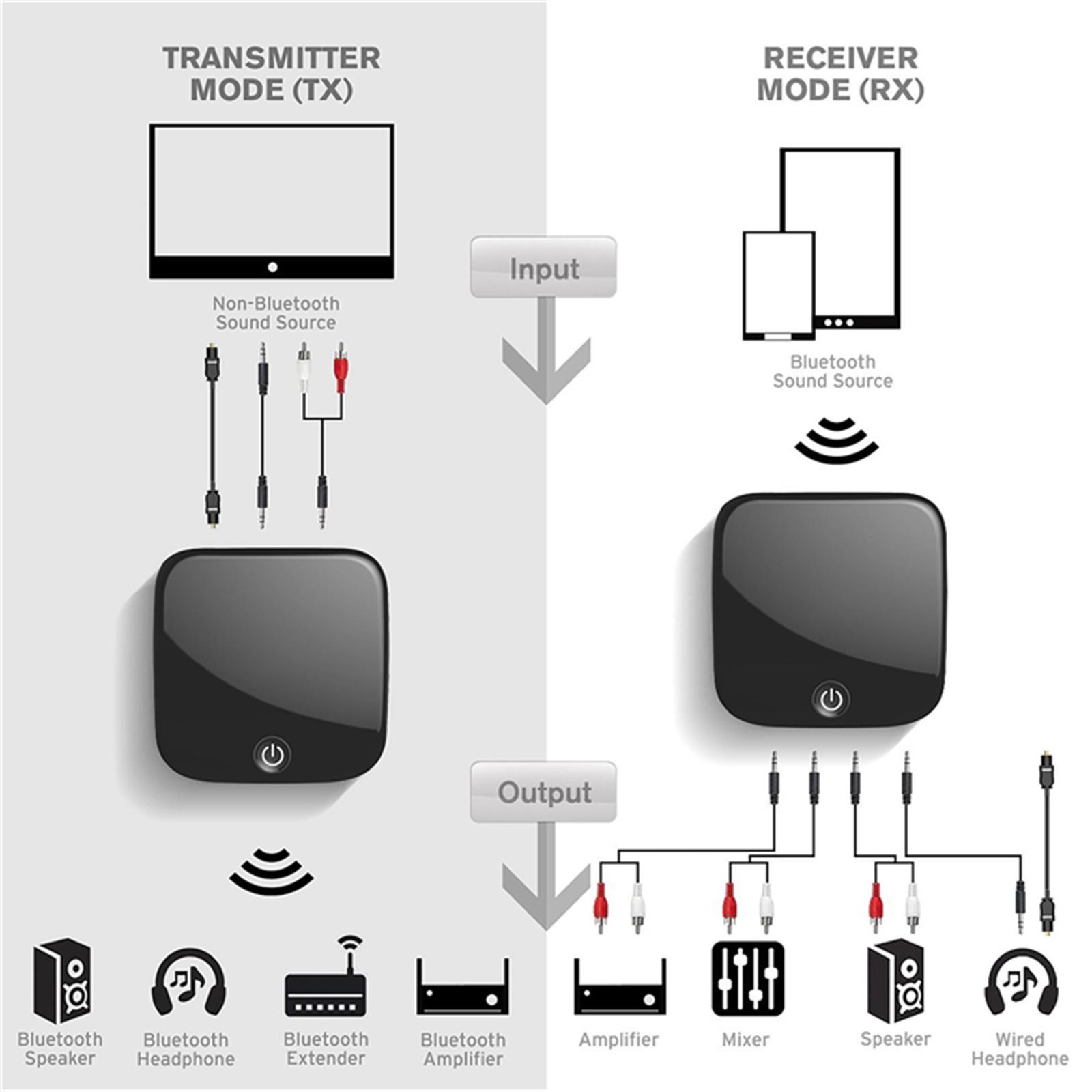 Buy the Dynamix BLUECAST-2 Bluetooth 4 1 Transmitter Receive  ( BLUECAST-2  ) online