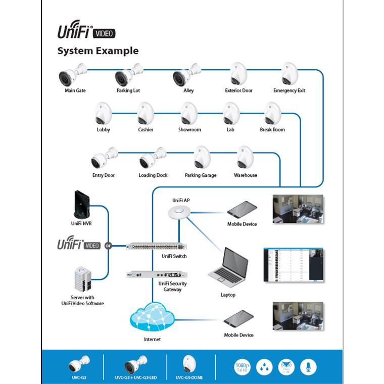 Buy the Ubiquiti UniFi VIDEO UVC-G3-DOME Indoor Wide-Angle