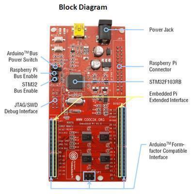 Buy the Raspberry Pi Embedded Pi - A Triple - play platform for